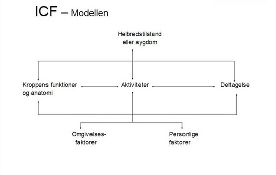 ICF-modellen - International Classification of Function